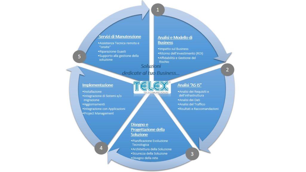 Telex srl: Metodologia