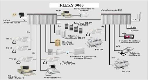 Centralino Flexy 3000
