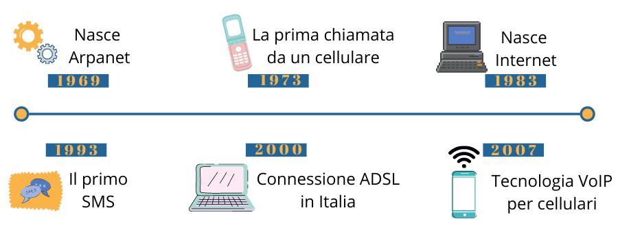 telecomunicazioni: la crescita delle tecnologie